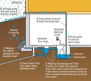 Wet Basement Prevention Sump Pump Installation And Repairs